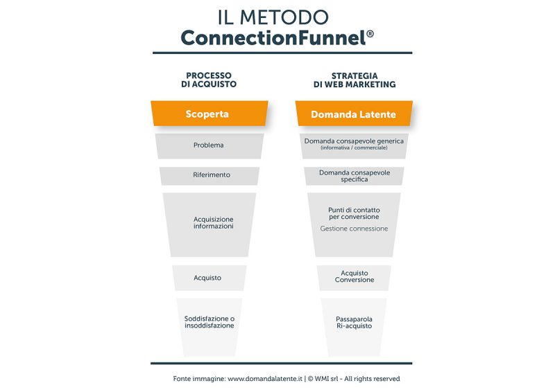 Scoperta e Domanda Latente nel ConnectionFunnel