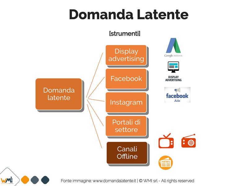 Domanda Latente, strumenti marketing per intercettarla